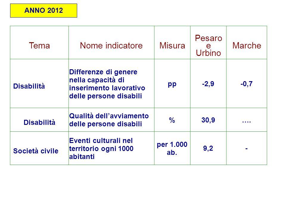 TemaNome indicatoreMisura Pesaro e Urbino Marche Disabilità Differenze di genere nella capacità di inserimento lavorativo delle persone disabili pp-2,9-0,7 Disabilità Qualità dell'avviamento delle persone disabili %30,9….