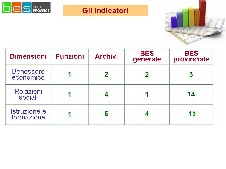 Dimensioni FunzioniArchivi BES generale BES provinciale Benessere economico 1223 Relazioni sociali 141 14 Istruzione e formazione 1 54 13 Gli indicatori