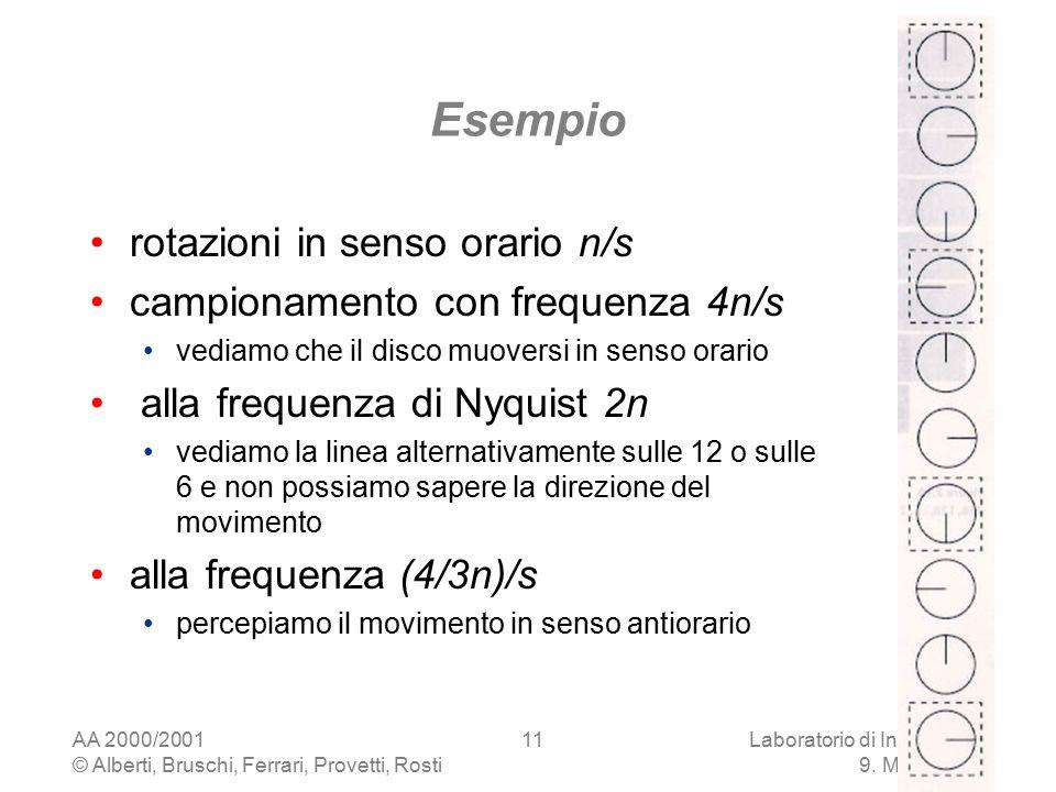 AA 2000/2001 © Alberti, Bruschi, Ferrari, Provetti, Rosti Laboratorio di Informatica 9. Multimedia 11 Esempio rotazioni in senso orario n/s campioname