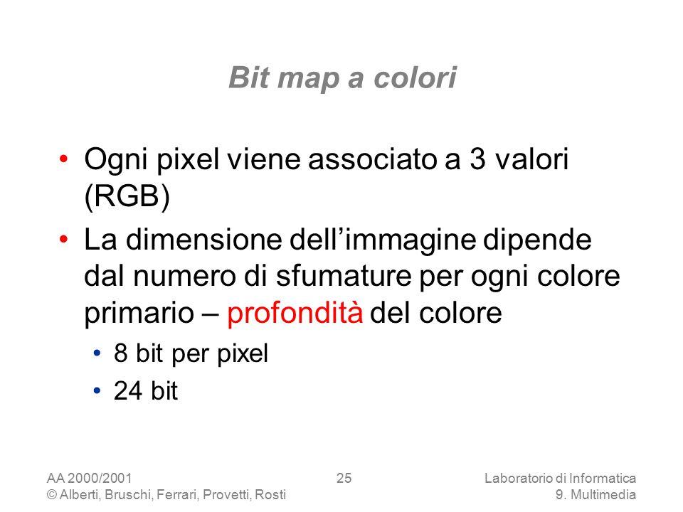 AA 2000/2001 © Alberti, Bruschi, Ferrari, Provetti, Rosti Laboratorio di Informatica 9. Multimedia 25 Bit map a colori Ogni pixel viene associato a 3