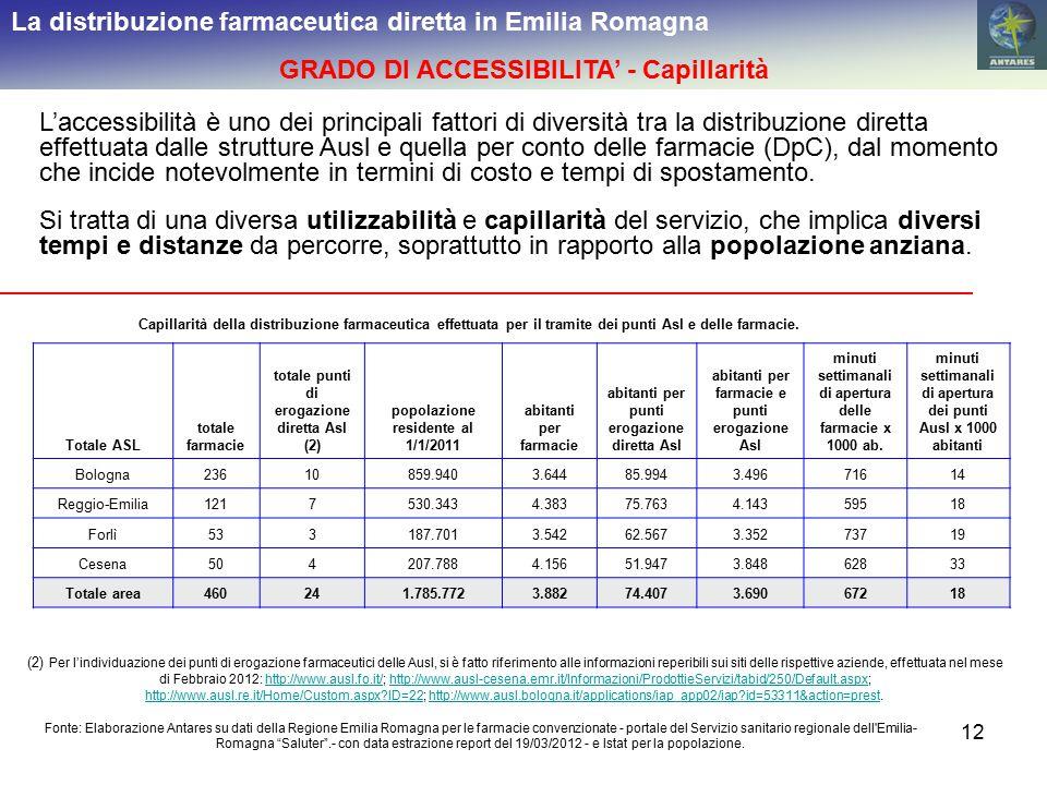 12 La distribuzione farmaceutica diretta in Emilia Romagna GRADO DI ACCESSIBILITA' - Capillarità L'accessibilità è uno dei principali fattori di diver