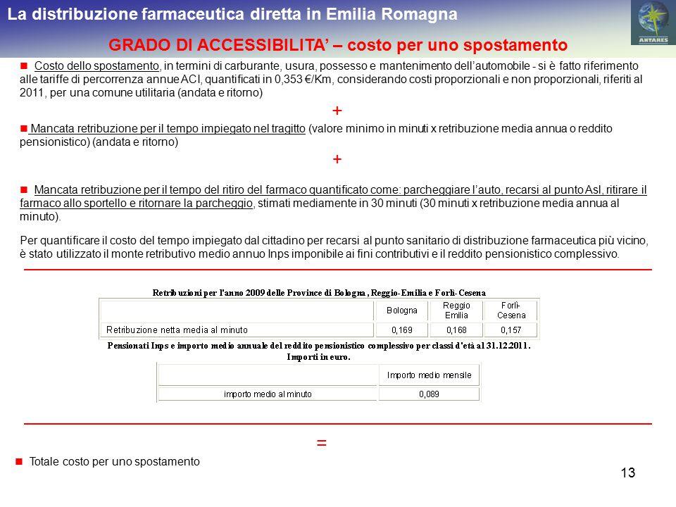 13 La distribuzione farmaceutica diretta in Emilia Romagna GRADO DI ACCESSIBILITA' – costo per uno spostamento Costo dello spostamento, in termini di carburante, usura, possesso e mantenimento dell'automobile - si è fatto riferimento alle tariffe di percorrenza annue ACI, quantificati in 0,353 €/Km, considerando costi proporzionali e non proporzionali, riferiti al 2011, per una comune utilitaria (andata e ritorno) + Mancata retribuzione per il tempo impiegato nel tragitto (valore minimo in minuti x retribuzione media annua o reddito pensionistico) (andata e ritorno) + Mancata retribuzione per il tempo del ritiro del farmaco quantificato come: parcheggiare l'auto, recarsi al punto Asl, ritirare il farmaco allo sportello e ritornare la parcheggio, stimati mediamente in 30 minuti (30 minuti x retribuzione media annua al minuto).