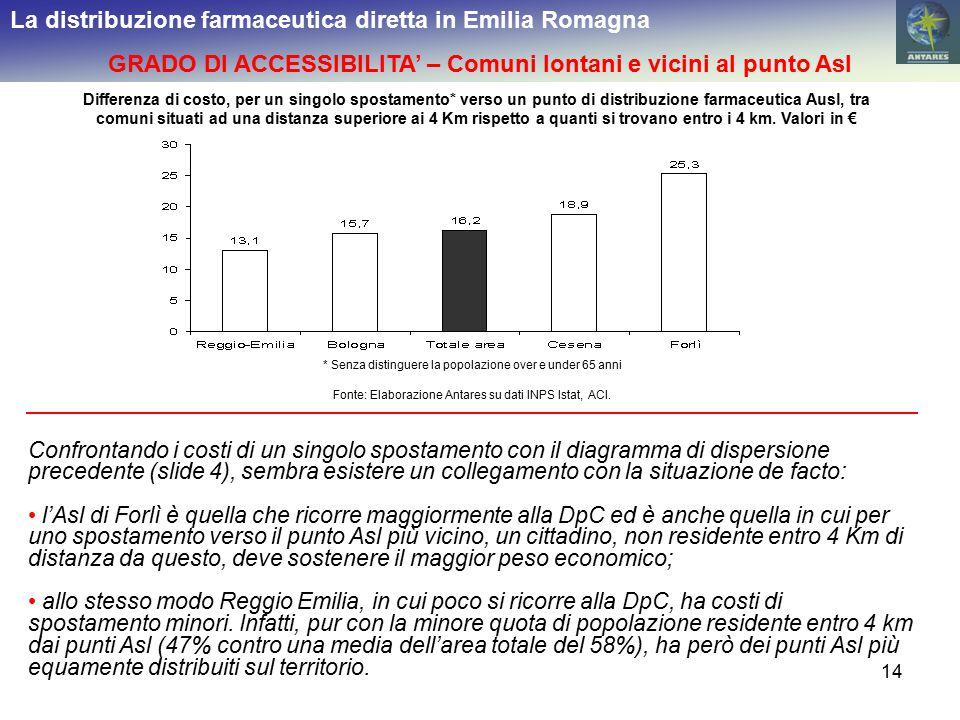 14 La distribuzione farmaceutica diretta in Emilia Romagna GRADO DI ACCESSIBILITA' – Comuni lontani e vicini al punto Asl Differenza di costo, per un