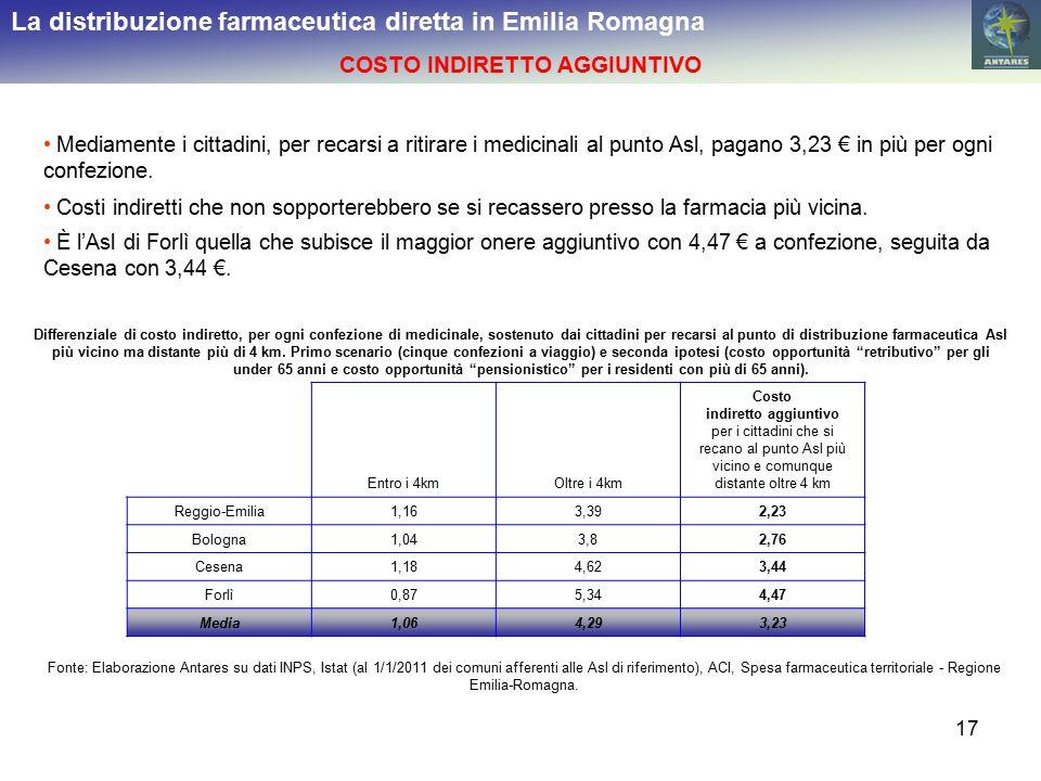 17 La distribuzione farmaceutica diretta in Emilia Romagna COSTO INDIRETTO AGGIUNTIVO Mediamente i cittadini, per recarsi a ritirare i medicinali al p