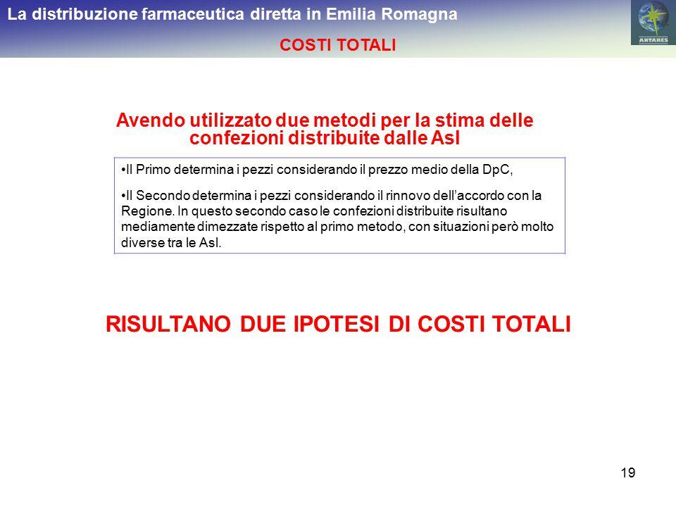 19 La distribuzione farmaceutica diretta in Emilia Romagna COSTI TOTALI Avendo utilizzato due metodi per la stima delle confezioni distribuite dalle A