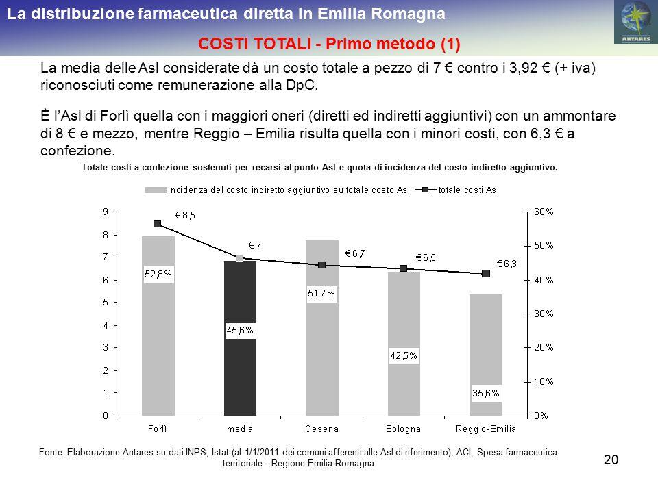 20 La distribuzione farmaceutica diretta in Emilia Romagna COSTI TOTALI - Primo metodo (1) La media delle Asl considerate dà un costo totale a pezzo di 7 € contro i 3,92 € (+ iva) riconosciuti come remunerazione alla DpC.