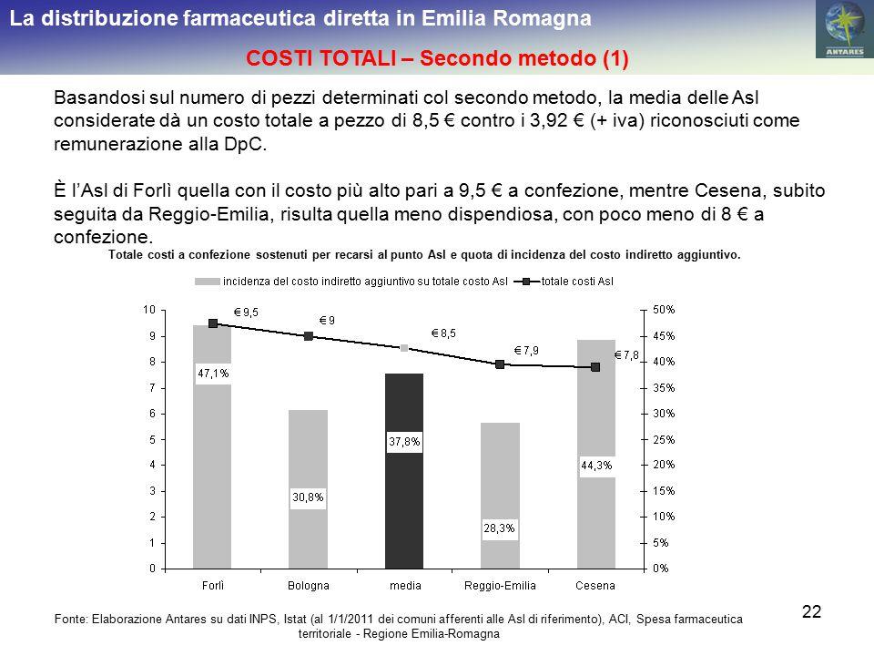 22 La distribuzione farmaceutica diretta in Emilia Romagna COSTI TOTALI – Secondo metodo (1) Basandosi sul numero di pezzi determinati col secondo met
