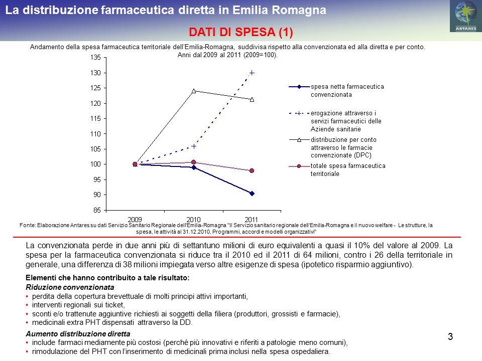 3 La distribuzione farmaceutica diretta in Emilia Romagna DATI DI SPESA (1) Andamento della spesa farmaceutica territoriale dell'Emilia-Romagna, suddivisa rispetto alla convenzionata ed alla diretta e per conto.