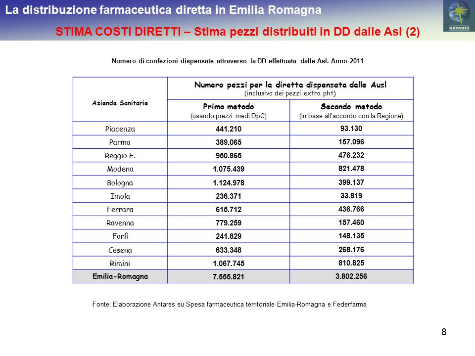 8 La distribuzione farmaceutica diretta in Emilia Romagna STIMA COSTI DIRETTI – Stima pezzi distribuiti in DD dalle Asl (2) Numero di confezioni dispensate attraverso la DD effettuata dalle Asl.