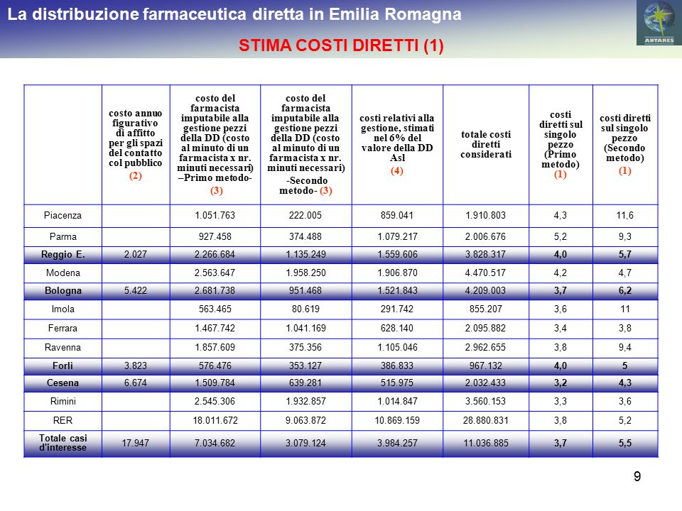9 La distribuzione farmaceutica diretta in Emilia Romagna STIMA COSTI DIRETTI (1) costo annuo figurativo di affitto per gli spazi del contatto col pubblico (2) costo del farmacista imputabile alla gestione pezzi della DD (costo al minuto di un farmacista x nr.