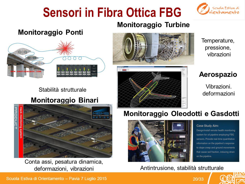 Scuola Estiva di Orientamento – Pavia 7 Luglio 2015 19/33 Sensori in Fibra Ottica Puntuali (FBG) Reticoli di Bragg (FBG): come funzionano ? Variazioni