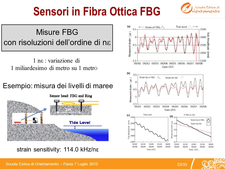 Scuola Estiva di Orientamento – Pavia 7 Luglio 2015 22/33 Interrogatori per Sensori FBG Smart Fibres Micron Optics Bayspec Technobis
