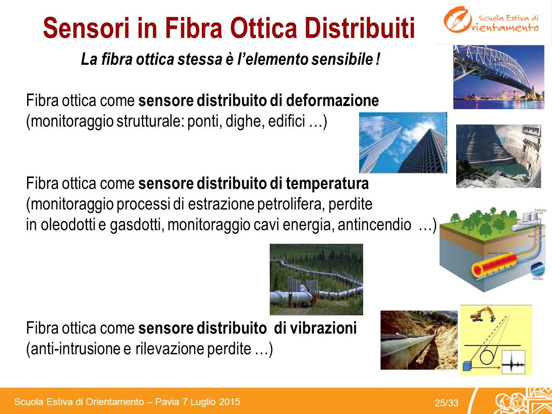 Scuola Estiva di Orientamento – Pavia 7 Luglio 2015 24/33 Biosensori in Fibra Ottica Riconoscimento di bio-molecole all'interfaccia di µFBG FBG utiliz