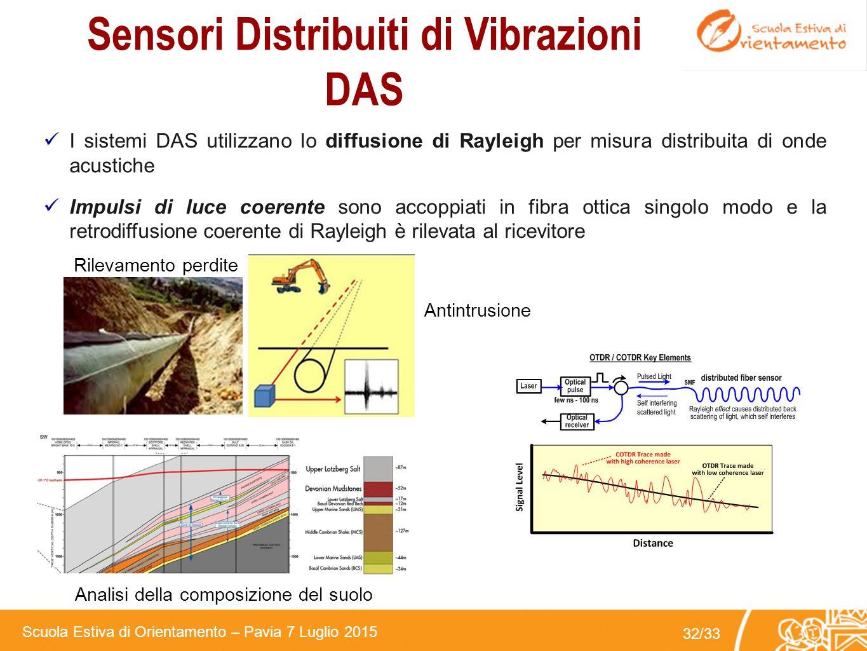 Scuola Estiva di Orientamento – Pavia 7 Luglio 2015 31/33 Sensori Distribuiti di Temperatura Raman DTS Antincendio Cavi energia Pozzi estrazione Perdi