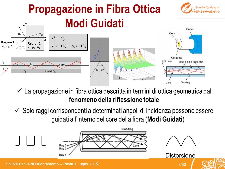 Scuola Estiva di Orientamento – Pavia 7 Luglio 2015 6/33 Rivestimento Protettivo (jacket) 250 - 900 µm Cladding: 125 µm Core: 9 – 62.5 µm La Fibre Ott