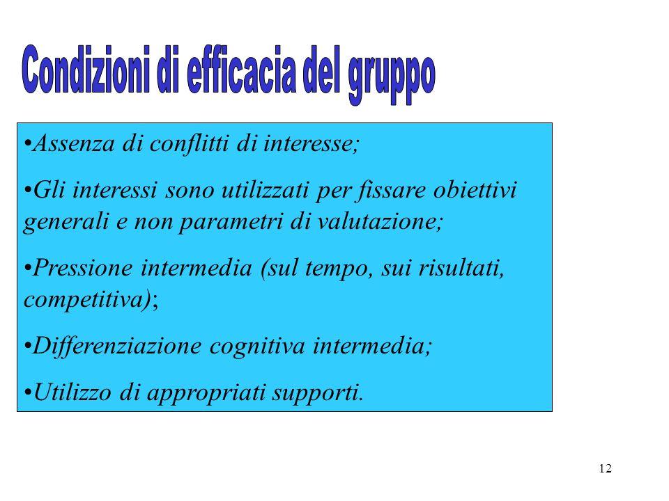 12 Assenza di conflitti di interesse; Gli interessi sono utilizzati per fissare obiettivi generali e non parametri di valutazione; Pressione intermedi