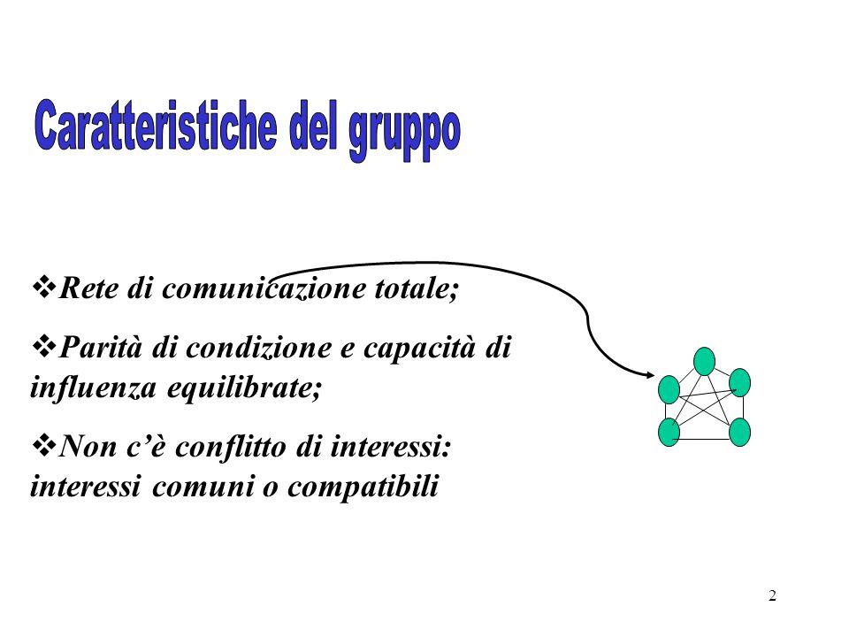 2  Rete di comunicazione totale;  Parità di condizione e capacità di influenza equilibrate;  Non c'è conflitto di interessi: interessi comuni o compatibili