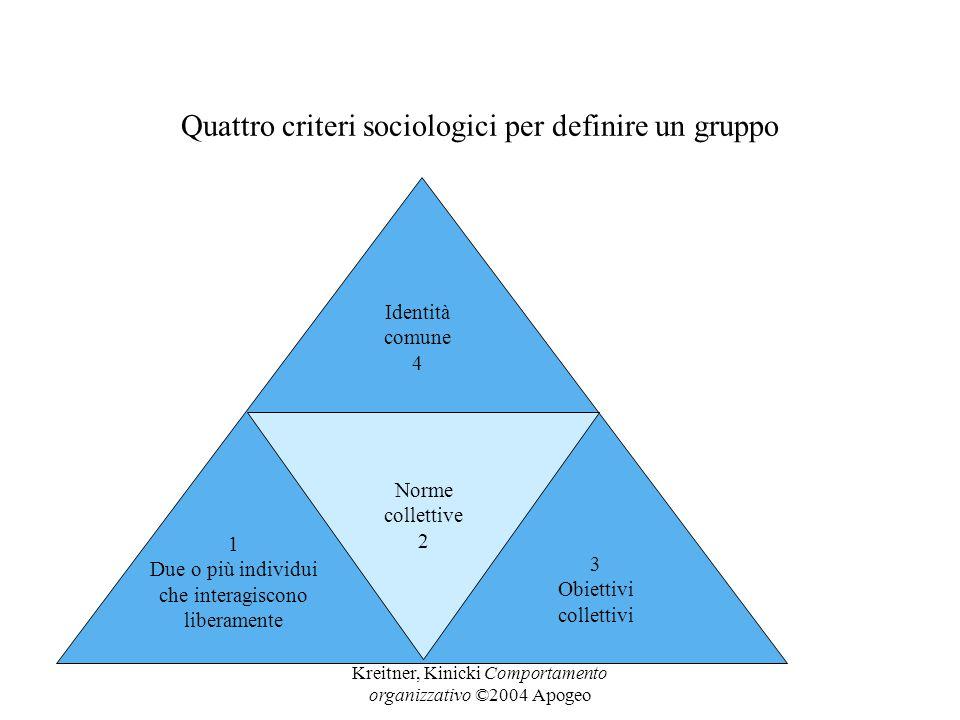 Kreitner, Kinicki Comportamento organizzativo ©2004 Apogeo Quattro criteri sociologici per definire un gruppo 1 Due o più individui che interagiscono