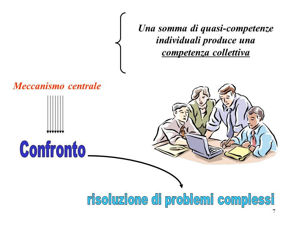 7 Una somma di quasi-competenze individuali produce una competenza collettiva Meccanismo centrale