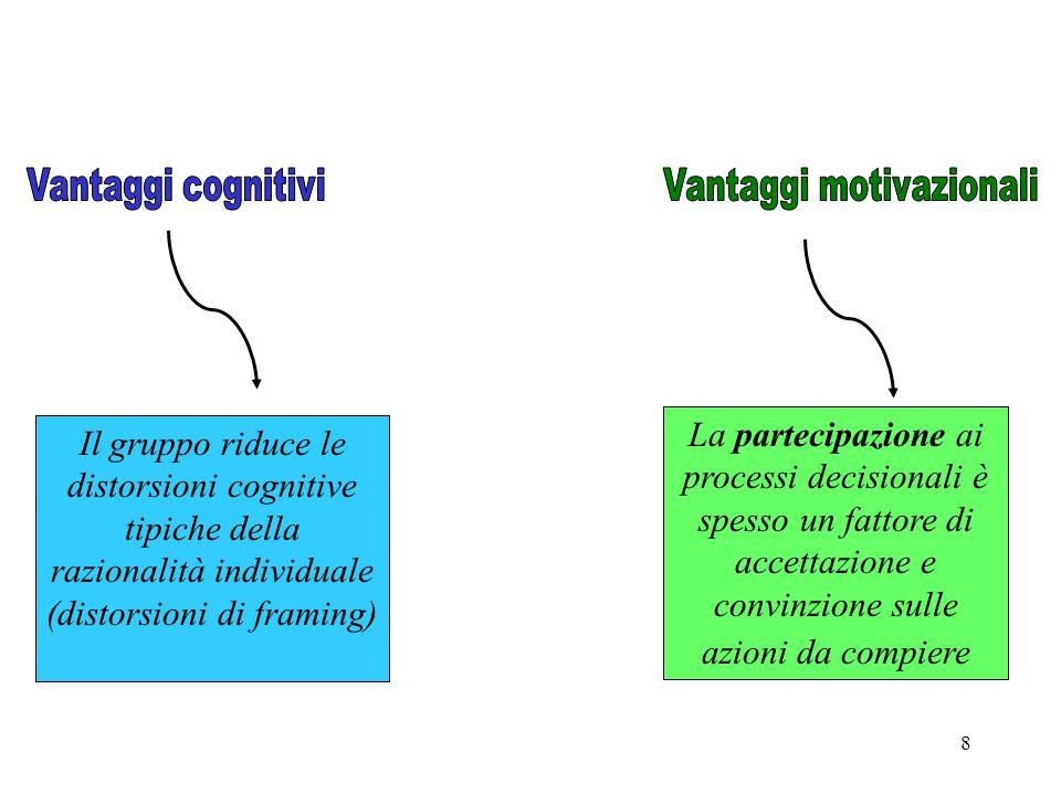 8 Il gruppo riduce le distorsioni cognitive tipiche della razionalità individuale (distorsioni di framing) La partecipazione ai processi decisionali è spesso un fattore di accettazione e convinzione sulle azioni da compiere