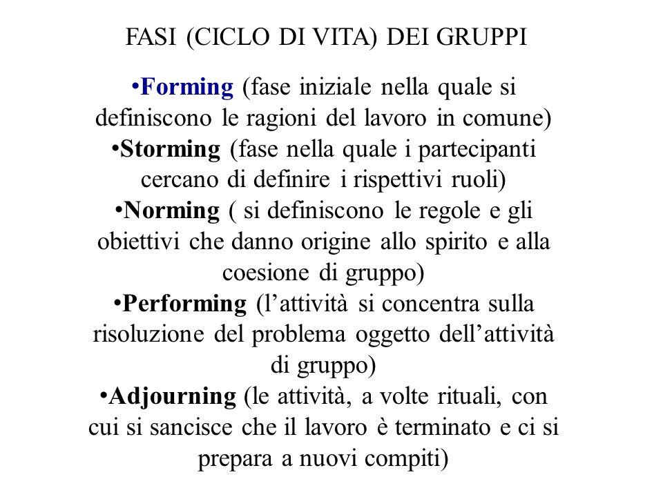 FASI (CICLO DI VITA) DEI GRUPPI Forming (fase iniziale nella quale si definiscono le ragioni del lavoro in comune) Storming (fase nella quale i partecipanti cercano di definire i rispettivi ruoli) Norming ( si definiscono le regole e gli obiettivi che danno origine allo spirito e alla coesione di gruppo) Performing (l'attività si concentra sulla risoluzione del problema oggetto dell'attività di gruppo) Adjourning (le attività, a volte rituali, con cui si sancisce che il lavoro è terminato e ci si prepara a nuovi compiti)