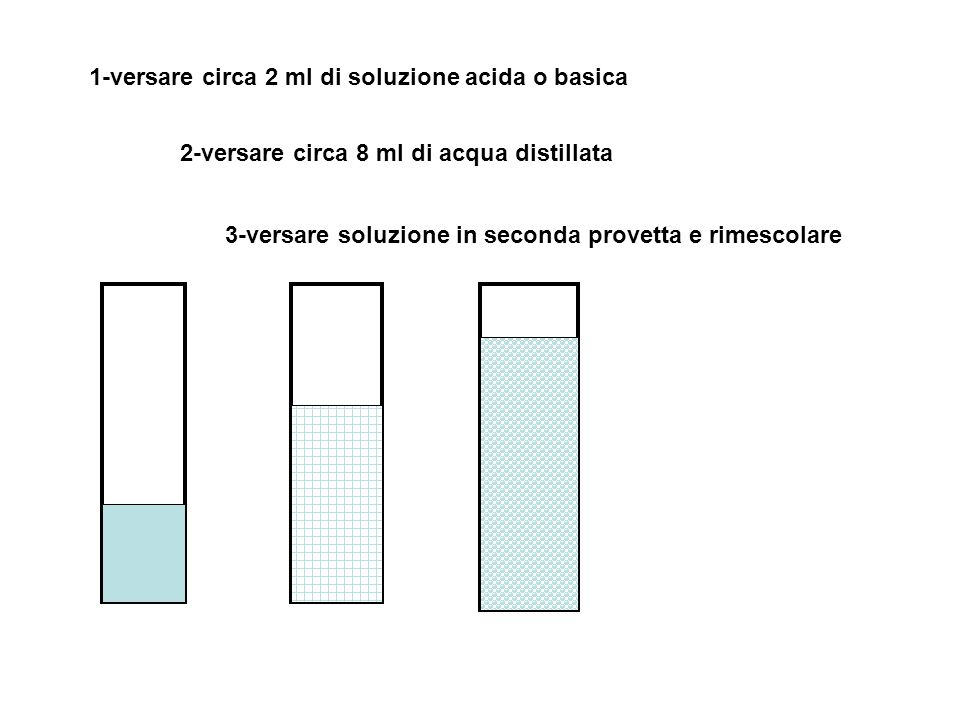 1-versare circa 2 ml di soluzione acida o basica 2-versare circa 8 ml di acqua distillata 3-versare soluzione in seconda provetta e rimescolare