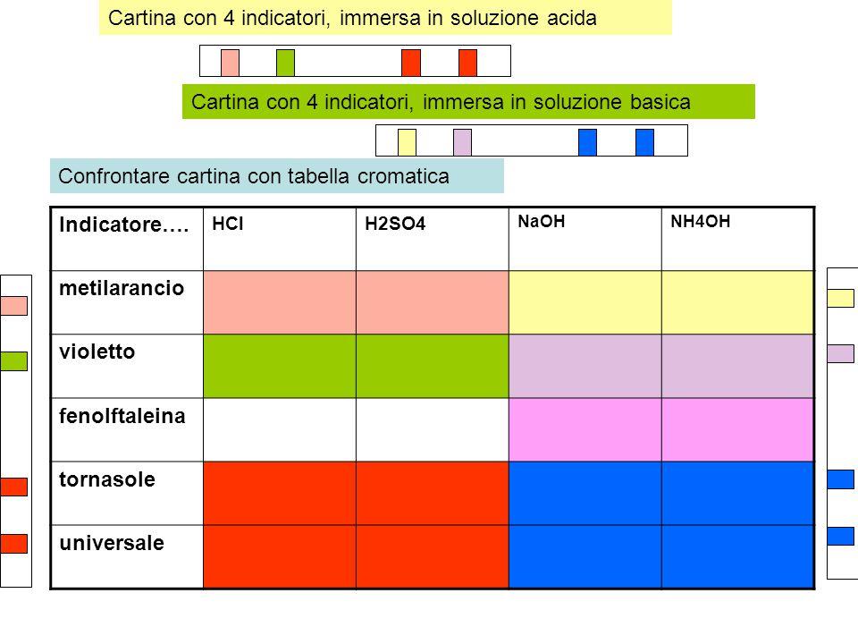 Indicatore…. HClH2SO4 NaOHNH4OH metilarancio violetto fenolftaleina tornasole universale Cartina con 4 indicatori, immersa in soluzione acida Cartina