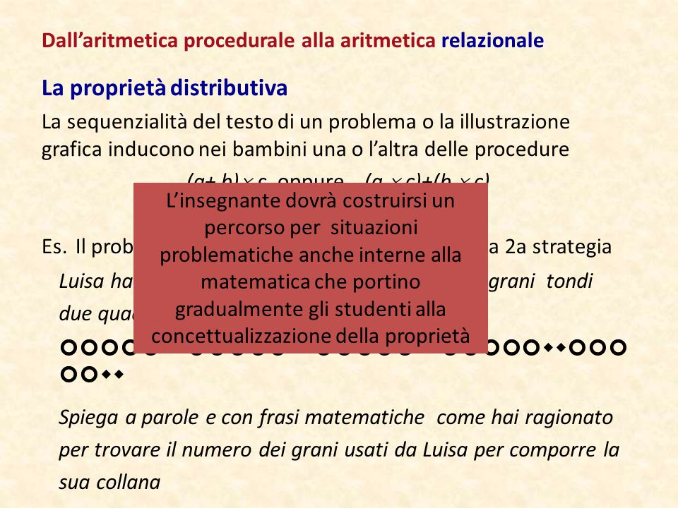 La proprietà distributiva La sequenzialità del testo di un problema o la illustrazione grafica inducono nei bambini una o l'altra delle procedure (a+ b)  c oppure (a  c)+(b  c) Es.Il problema seguente induce l'attivazione della 2a strategia Dall'aritmetica procedurale alla aritmetica relazionale Luisa ha fatto una collana alternando a cinque grani tondi due quadrati come mostrato in figura:   Spiega a parole e con frasi matematiche come hai ragionato per trovare il numero dei grani usati da Luisa per comporre la sua collana L'insegnante dovrà costruirsi un percorso per situazioni problematiche anche interne alla matematica che portino gradualmente gli studenti alla concettualizzazione della proprietà