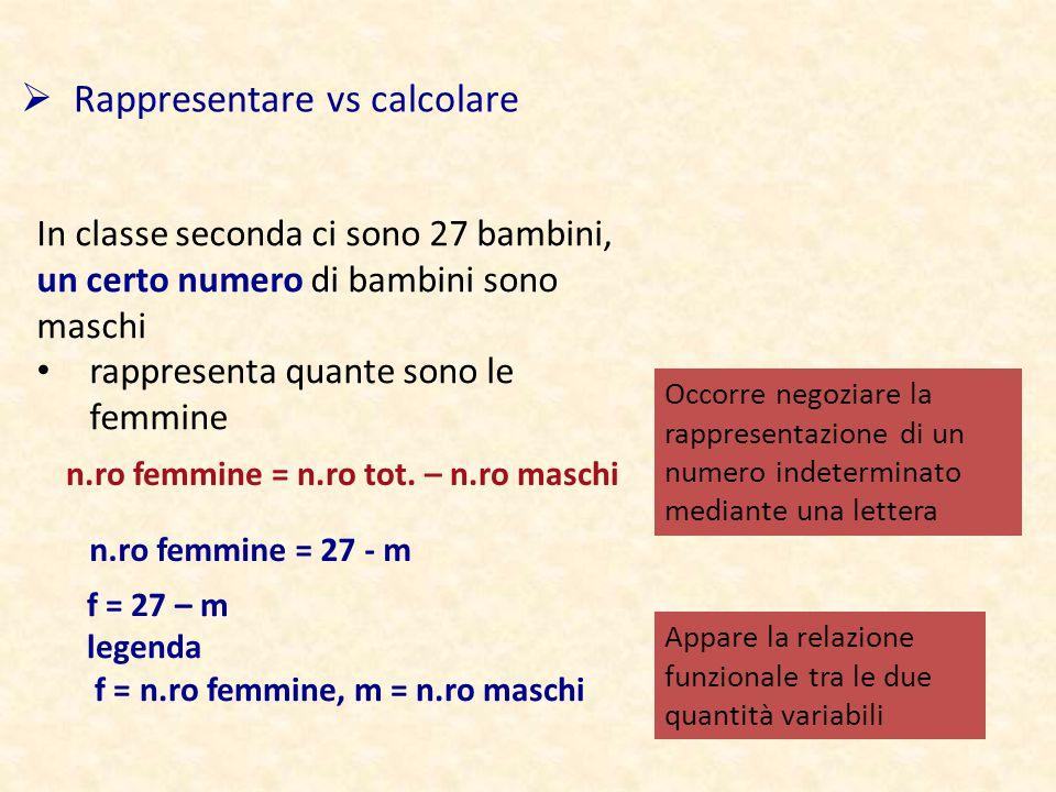  Rappresentare vs calcolare In classe seconda ci sono 27 bambini, un certo numero di bambini sono maschi rappresenta quante sono le femmine Occorre negoziare la rappresentazione di un numero indeterminato mediante una lettera n.ro femmine = 27 - m f = 27 – m legenda f = n.ro femmine, m = n.ro maschi Appare la relazione funzionale tra le due quantità variabili n.ro femmine = n.ro tot.