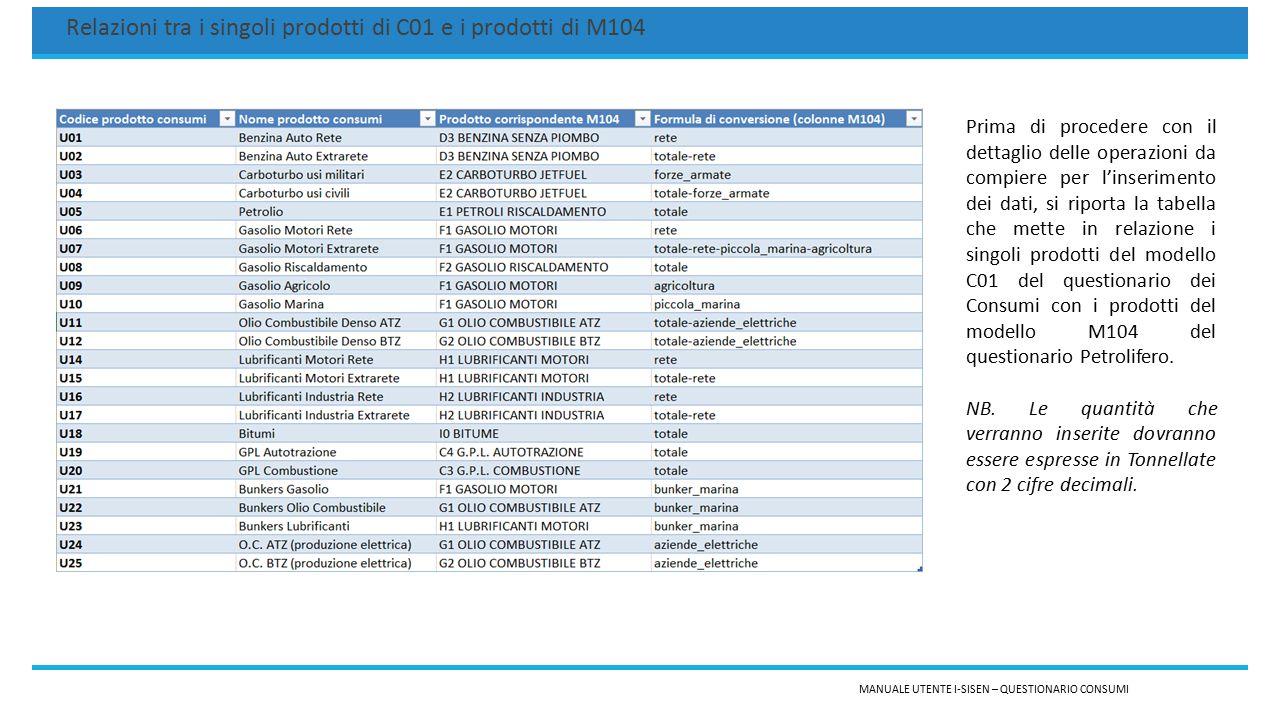 MANUALE UTENTE I-SISEN – QUESTIONARIO CONSUMI Relazioni tra i singoli prodotti di C01 e i prodotti di M104 Prima di procedere con il dettaglio delle operazioni da compiere per l'inserimento dei dati, si riporta la tabella che mette in relazione i singoli prodotti del modello C01 del questionario dei Consumi con i prodotti del modello M104 del questionario Petrolifero.