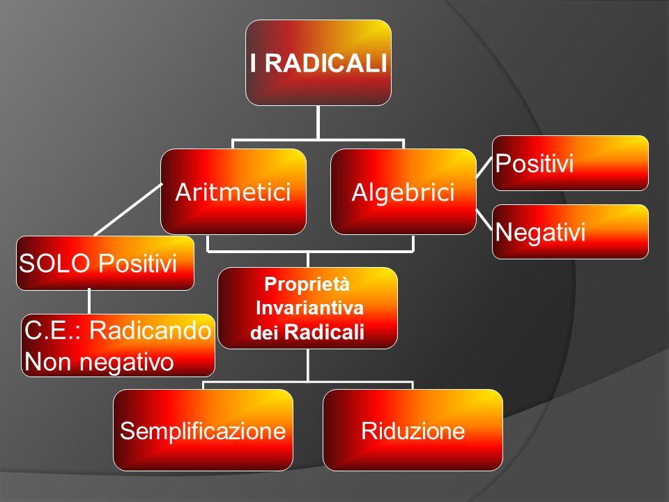I RADICALI AritmeticiAlgebrici Proprietà Invariantiva dei Radicali SemplificazioneRiduzione Positivi Negativi SOLO Positivi C.E.: Radicando Non negativo