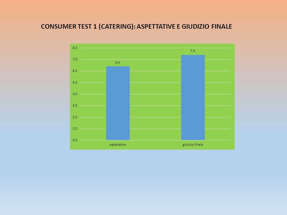 CONSUMER TEST 3: ASPETTATIVE E GIUDIZIO COMPLESSIVO GIUDIZIO DELLO CHEF GIUDIZIO DEI CLIENTI
