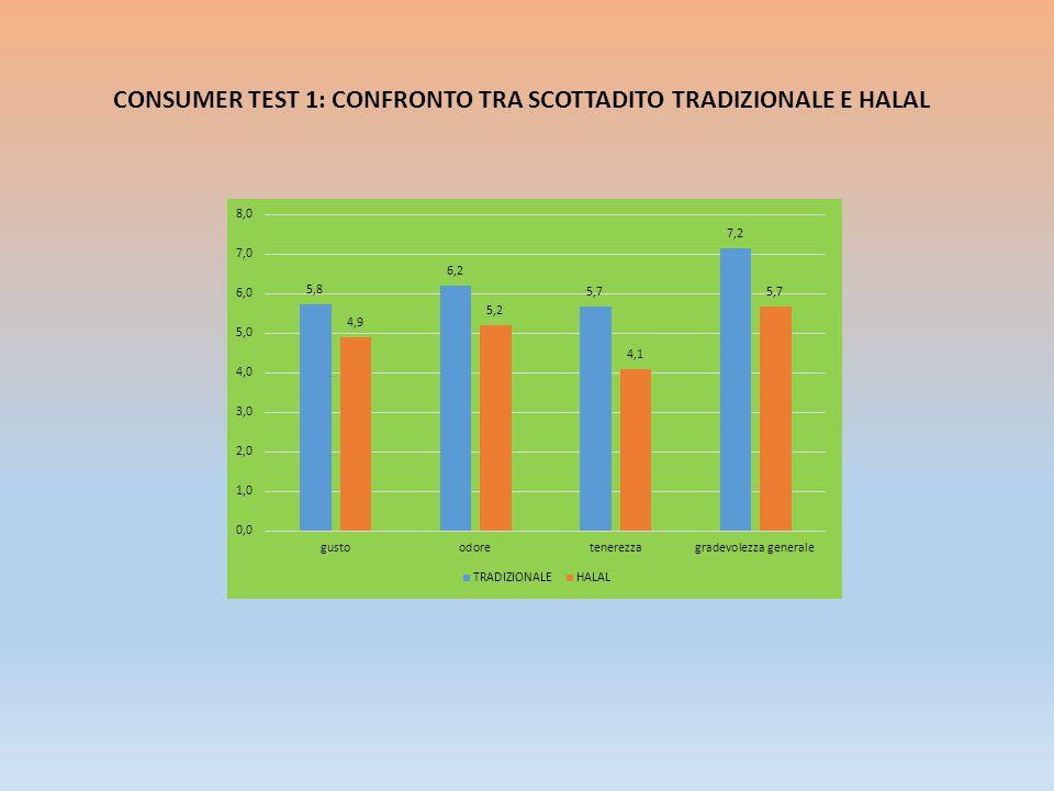 CONCLUSIONI TRADIZIONALE VS HALAL COSTOLINE SCOTTADITO: PIATTI ELABORATI: