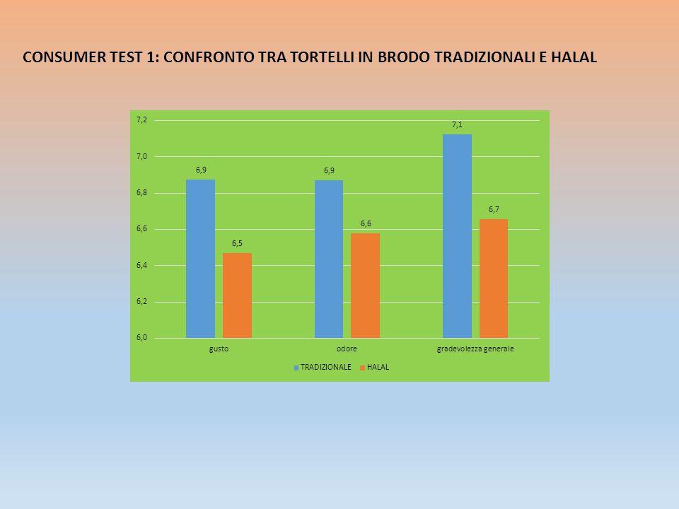 CONSUMER TEST 1: CONFRONTO TRA TAJINE TRADIZIONALE E HALAL