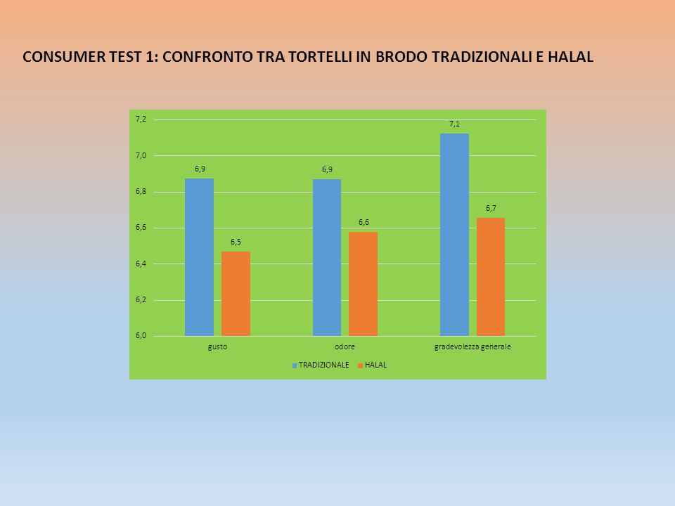 CONCLUSIONI CARNE FRANCESE CONTRO CARNE ITALIANA HALAL