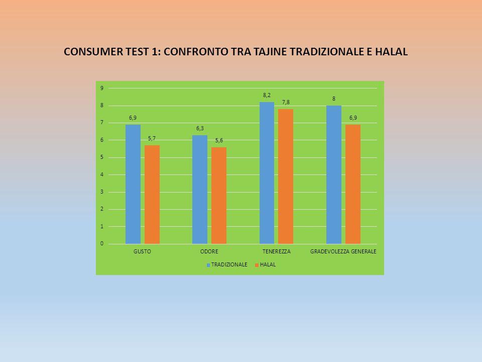 CONSUMER TEST 4: CONFRONTO TRA SCOTTADITO HALAL E TRADIZIONALE