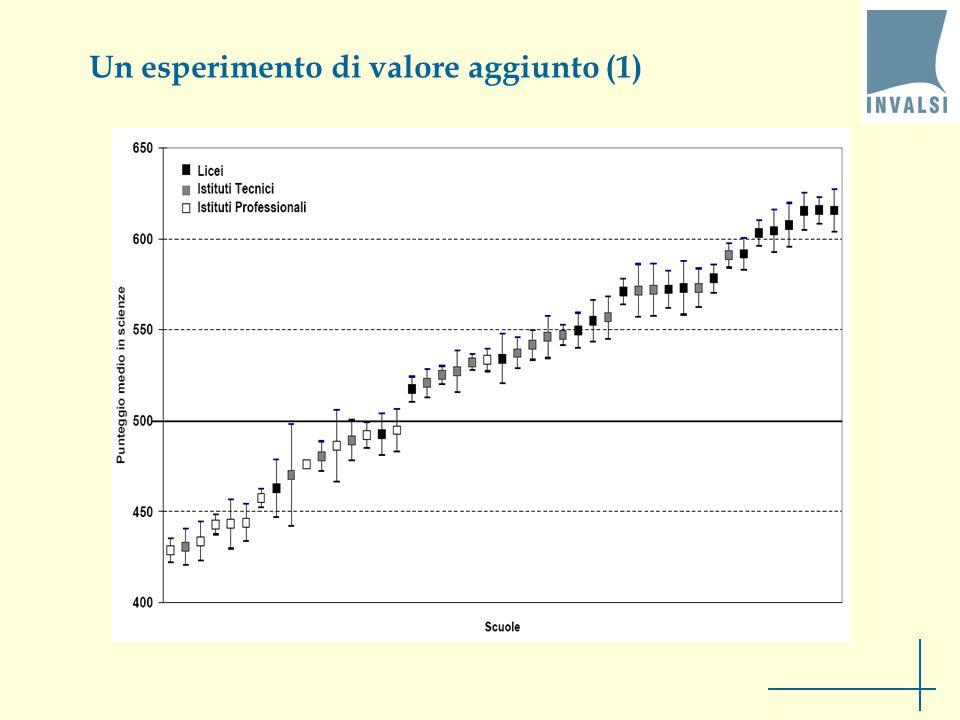 Un esperimento di valore aggiunto (1)