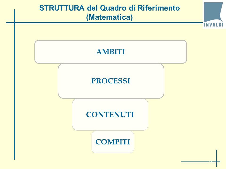 STRUTTURA del Quadro di Riferimento (Matematica) PROCESSI CONTENUTI AMBITI COMPITI 17
