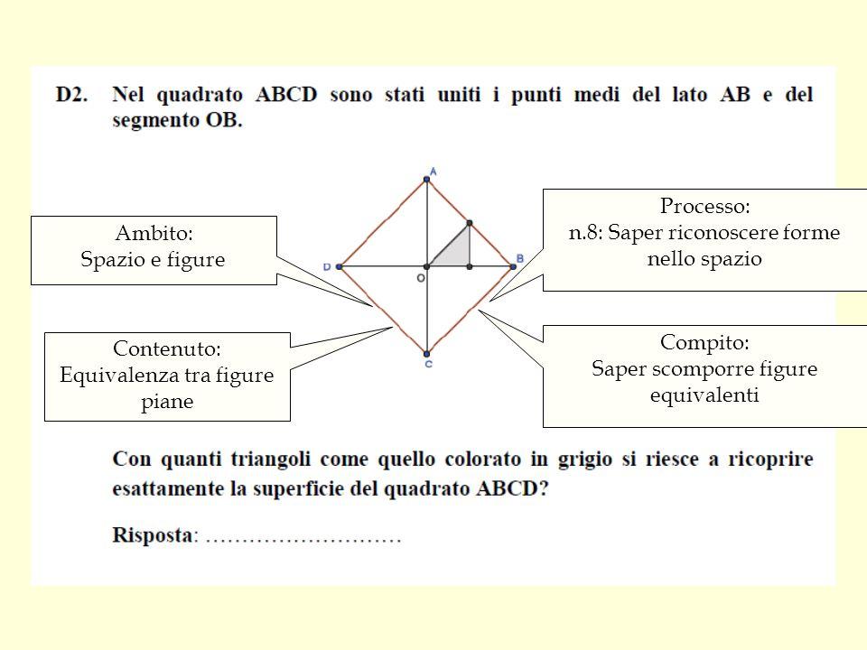 Ambito: Spazio e figure Processo: n.8: Saper riconoscere forme nello spazio Contenuto: Equivalenza tra figure piane Compito: Saper scomporre figure equivalenti