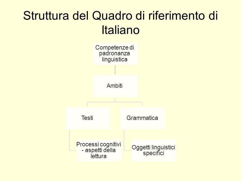 Struttura del Quadro di riferimento di Italiano Competenze di padronanza linguistica Ambiti Testi Processi cognitivi - aspetti della lettura Grammatica Oggetti linguistici specifici