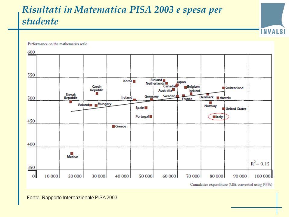 risultati PISA (2000, 2003, 2006) studenti quindicenni studenti quindicenni (prevalentemente al 10° anno di scolarizzazione, ma non solo)  risultati al disotto delle medie internazionali in tutte e tre le aree  risultati al disotto delle medie internazionali in tutte e tre le aree (lettura, matematica e scienze)