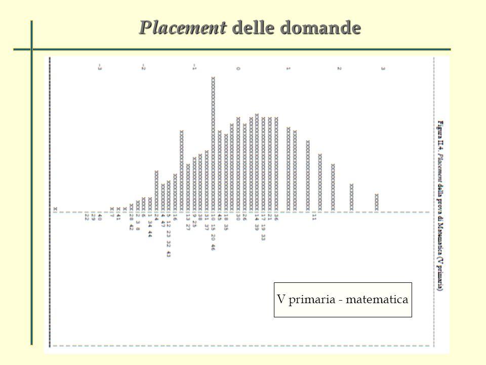 Placement delle domande V primaria - matematica
