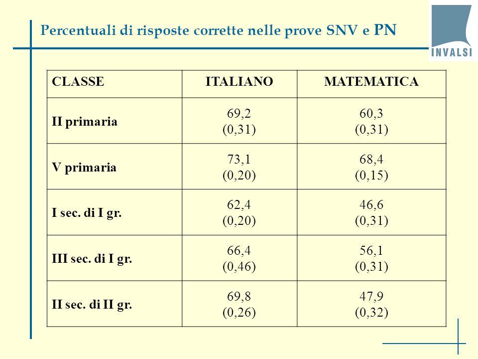 CLASSEITALIANOMATEMATICA II primaria 69,2 (0,31) 60,3 (0,31) V primaria 73,1 (0,20) 68,4 (0,15) I sec.