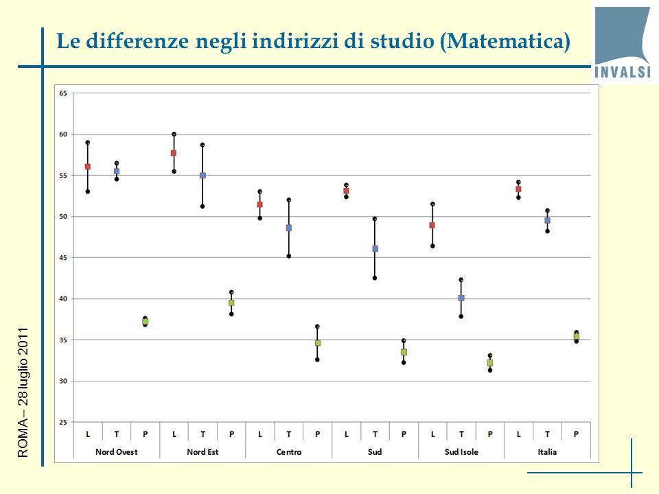 Le differenze negli indirizzi di studio (Matematica) ROMA – 28 luglio 2011