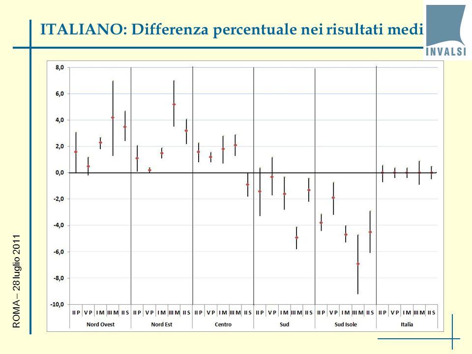 ITALIANO: Differenza percentuale nei risultati medi ROMA – 28 luglio 2011