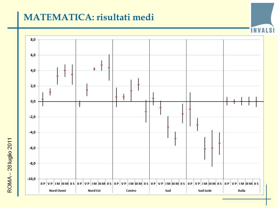 MATEMATICA: risultati medi ROMA – 28 luglio 2011