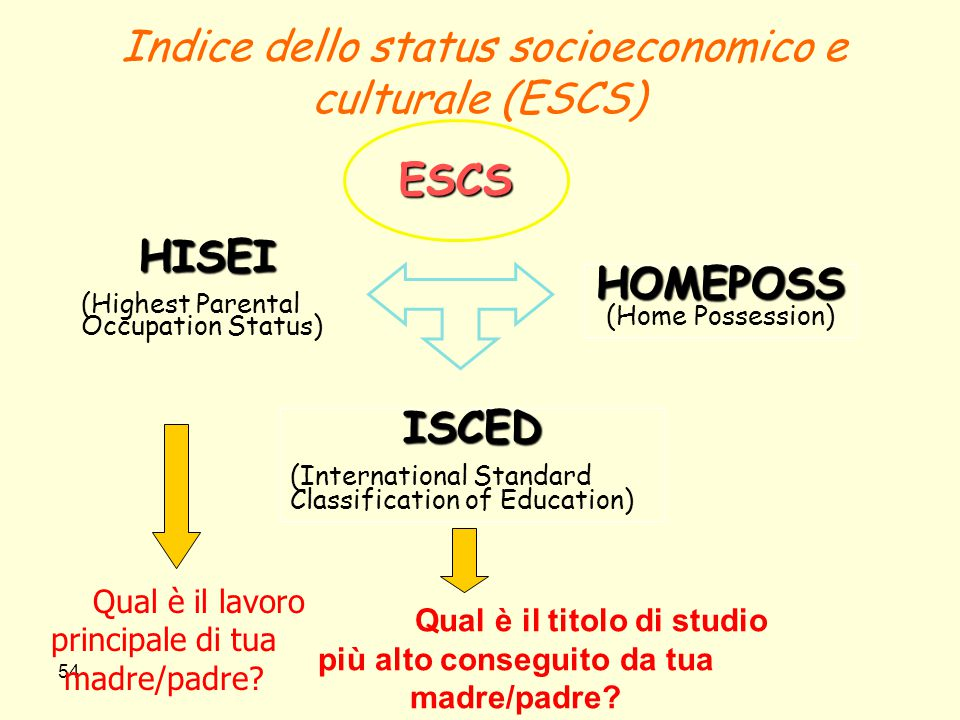 54 Indice dello status socioeconomico e culturale (ESCS) ISCED (International Standard Classification of Education) HOMEPOSS HOMEPOSS (Home Possession