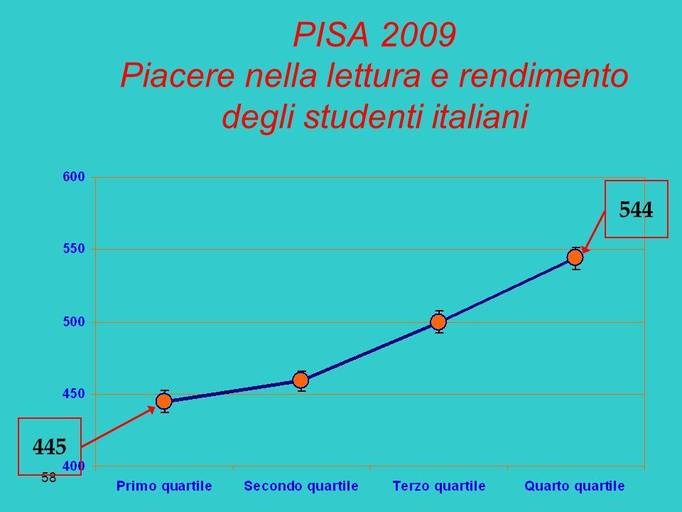 58 PISA 2009 Piacere nella lettura e rendimento degli studenti italiani 445 544