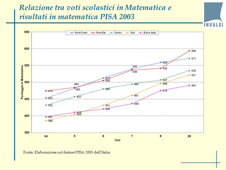 Fonte: Elaborazione sul dataset PISA 2003 dell'Italia Relazione tra voti scolastici in Matematica e risultati in matematica PISA 2003