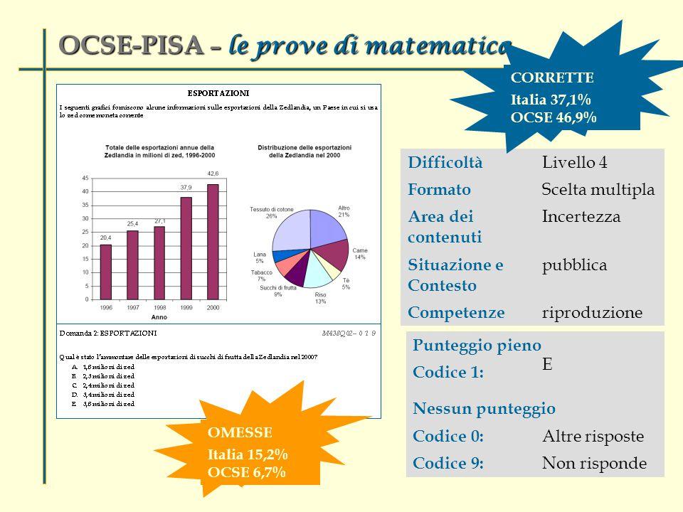 Difficoltà Livello 4 Formato Scelta multipla Area dei contenuti Incertezza Situazione e Contesto pubblica Competenze riproduzione Punteggio pieno Codice 1: E Nessun punteggio Codice 0: Altre risposte Codice 9: Non risponde OCSE-PISA – le prove di matematica CORRETTE Italia 37,1% OCSE 46,9% OMESSE Italia 15,2% OCSE 6,7%